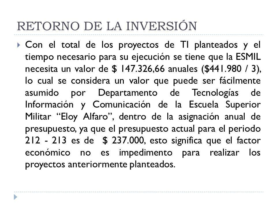 RETORNO DE LA INVERSIÓN Con el total de los proyectos de TI planteados y el tiempo necesario para su ejecución se tiene que la ESMIL necesita un valor
