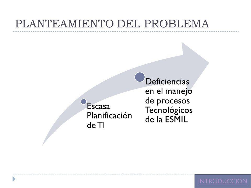 PLANTEAMIENTO DEL PROBLEMA Escasa Planificación de TI Deficiencias en el manejo de procesos Tecnológicos de la ESMIL INTRODUCCIÓN