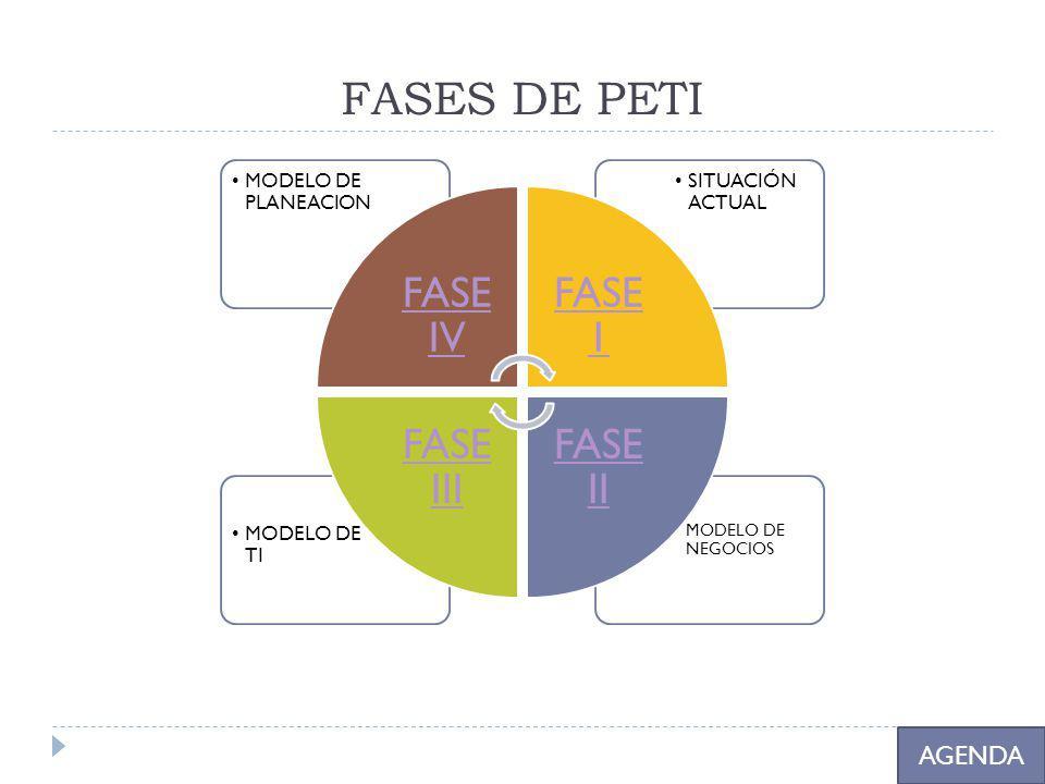 FASES DE PETI AGENDA MODELO DE NEGOCIOS MODELO DE TI SITUACIÓN ACTUAL MODELO DE PLANEACION FASE IV FASE 1 FASE II FASE III