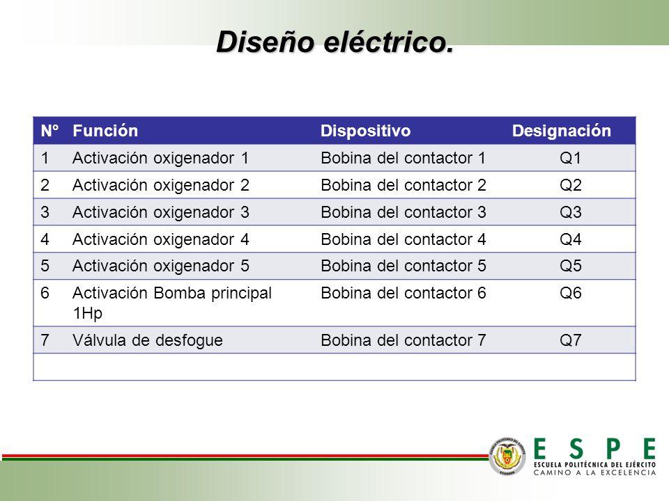 Diseño eléctrico. N°FunciónDispositivoDesignación 1Activación oxigenador 1Bobina del contactor 1Q1 2Activación oxigenador 2Bobina del contactor 2Q2 3A