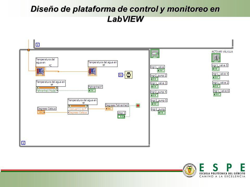 Diseño de plataforma de control y monitoreo en LabVIEW Amasado