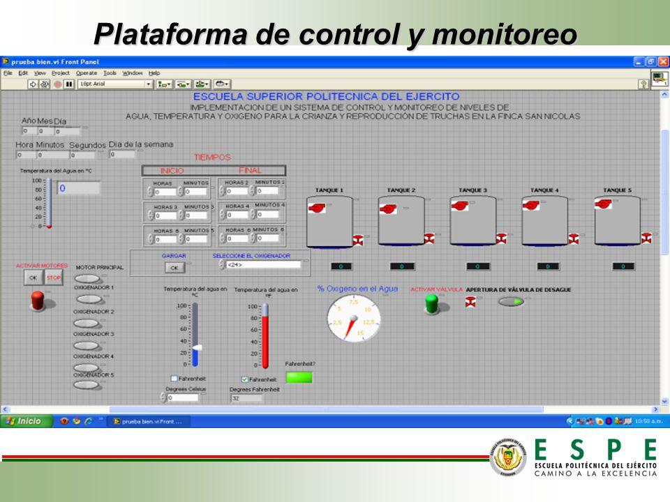 Plataforma de control y monitoreo Porciones.