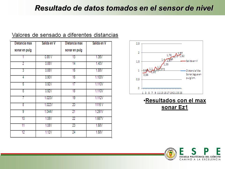 Resultado de datos tomados en el sensor de nivel Amasado Resultados con el max sonar Ez1 Valores de sensado a diferentes distancias