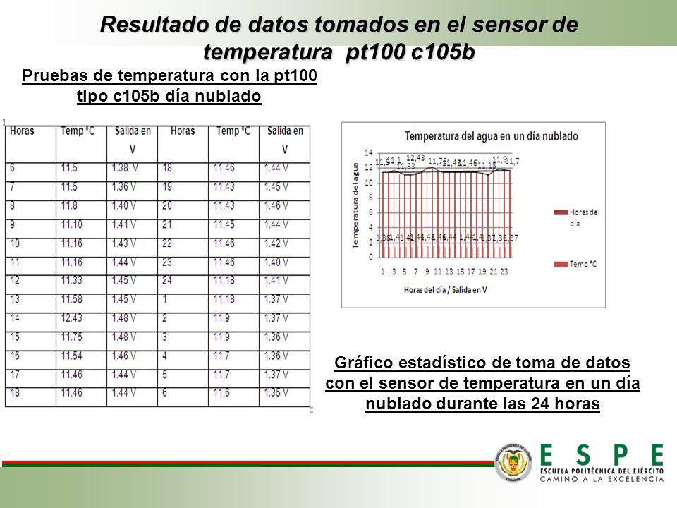 Resultado de datos tomados en el sensor de temperatura pt100 c105b Pruebas de temperatura con la pt100 tipo c105b día nublado Gráfico estadístico de t