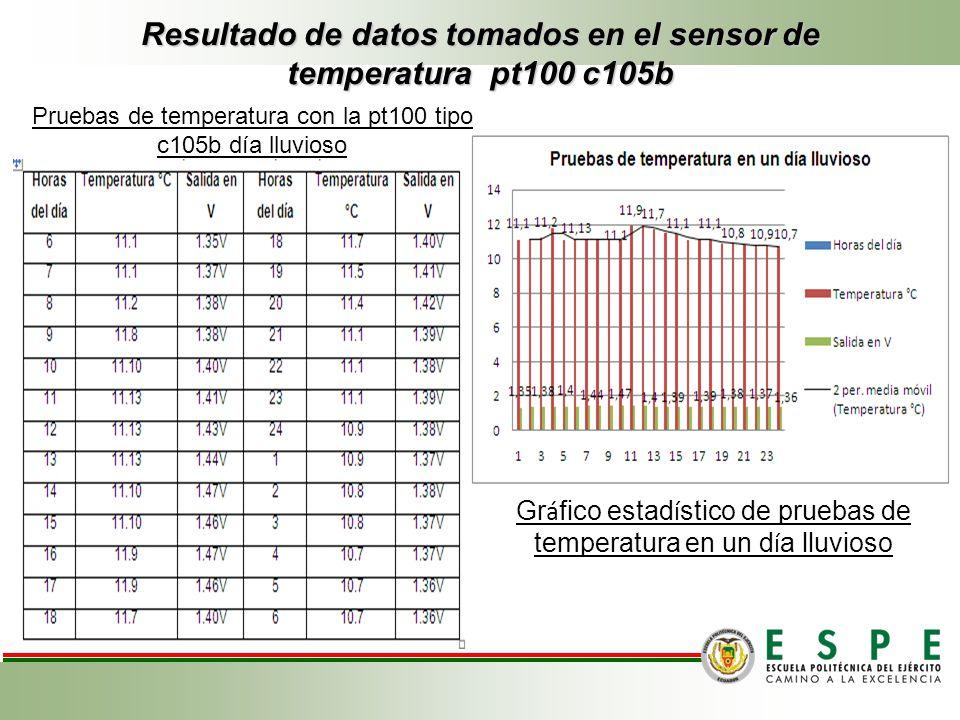 Resultado de datos tomados en el sensor de temperatura pt100 c105b Gr á fico estad í stico de pruebas de temperatura en un d í a lluvioso Pruebas de t