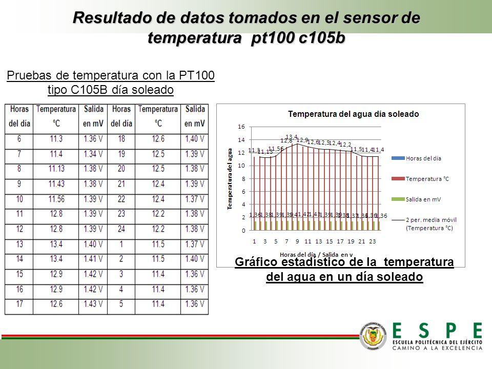 Resultado de datos tomados en el sensor de temperatura pt100 c105b Gráfico estadístico de la temperatura del agua en un día soleado Pruebas de tempera