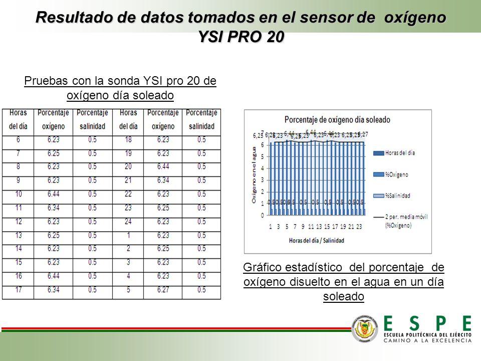 Resultado de datos tomados en el sensor de oxígeno YSI PRO 20 Pruebas con la sonda YSI pro 20 de oxígeno día soleado Gráfico estadístico del porcentaj