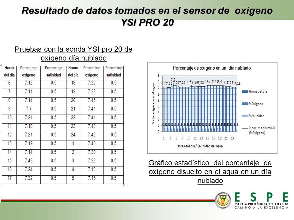 Resultado de datos tomados en el sensor de oxígeno YSI PRO 20 Pruebas con la sonda YSI pro 20 de oxígeno día nublado Gráfico estadístico del porcentaj