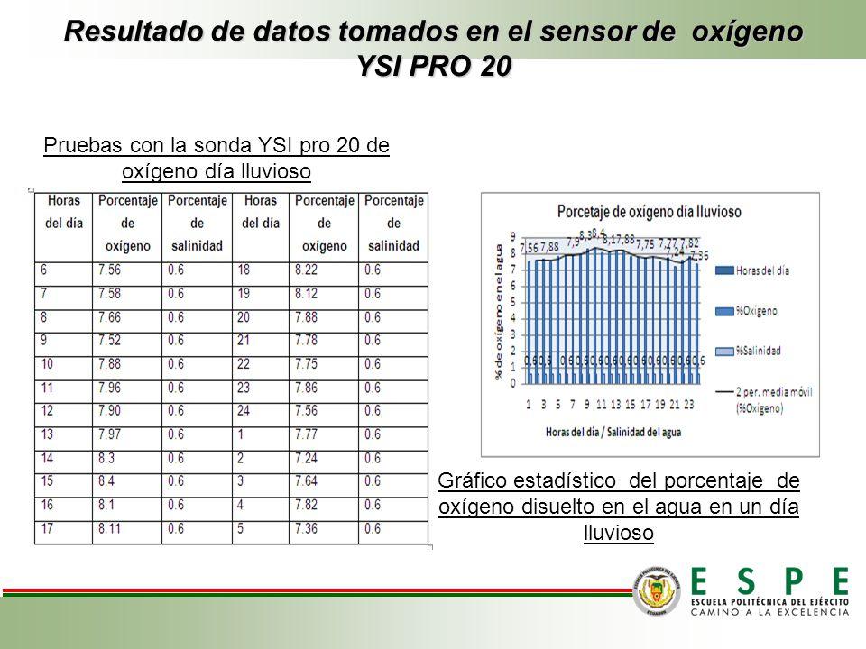 Resultado de datos tomados en el sensor de oxígeno YSI PRO 20 Pruebas con la sonda YSI pro 20 de oxígeno día lluvioso Gráfico estadístico del porcenta