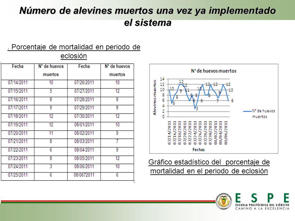 Número de alevines muertos una vez ya implementado el sistema Gráfico estadístico del porcentaje de mortalidad en el periodo de eclosión. Porcentaje d