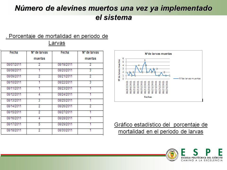 Número de alevines muertos una vez ya implementado el sistema Gráfico estadístico del porcentaje de mortalidad en el periodo de larvas. Porcentaje de