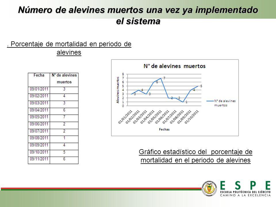 Número de alevines muertos una vez ya implementado el sistema Gráfico estadístico del porcentaje de mortalidad en el periodo de alevines. Porcentaje d