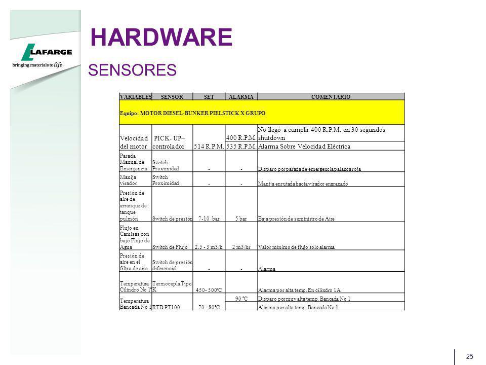 HARDWARE 25 SENSORES VARIABLESSENSORSETALARMACOMENTARIO Equipo: MOTOR DIESEL-BUNKER PIELSTICK X GRUPO Velocidad del motor PICK- UP+ controlador514 R.P.M.