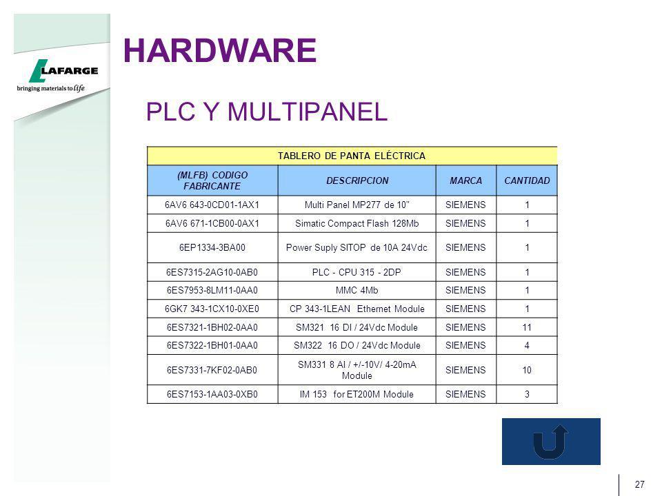 HARDWARE 27 TABLERO DE PANTA ELÉCTRICA (MLFB) CODIGO FABRICANTE DESCRIPCIONMARCACANTIDAD 6AV6 643-0CD01-1AX1Multi Panel MP277 de 10 SIEMENS1 6AV6 671-1CB00-0AX1Simatic Compact Flash 128MbSIEMENS1 6EP1334-3BA00Power Suply SITOP de 10A 24VdcSIEMENS1 6ES7315-2AG10-0AB0PLC - CPU 315 - 2DPSIEMENS1 6ES7953-8LM11-0AA0MMC 4MbSIEMENS1 6GK7 343-1CX10-0XE0CP 343-1LEAN Ethernet ModuleSIEMENS1 6ES7321-1BH02-0AA0SM321 16 DI / 24Vdc ModuleSIEMENS11 6ES7322-1BH01-0AA0SM322 16 DO / 24Vdc ModuleSIEMENS4 6ES7331-7KF02-0AB0 SM331 8 AI / +/-10V/ 4-20mA Module SIEMENS10 6ES7153-1AA03-0XB0IM 153 for ET200M ModuleSIEMENS3 PLC Y MULTIPANEL