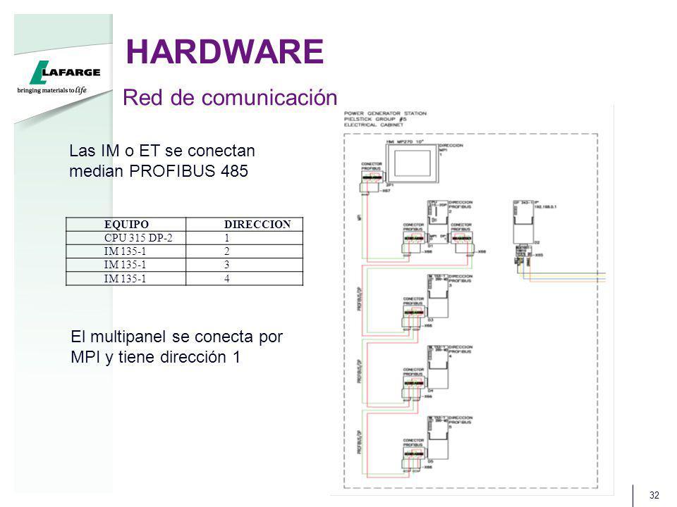HARDWARE 32 Red de comunicación EQUIPODIRECCION CPU 315 DP-21 IM 135-12 3 4 El multipanel se conecta por MPI y tiene dirección 1 Las IM o ET se conectan median PROFIBUS 485