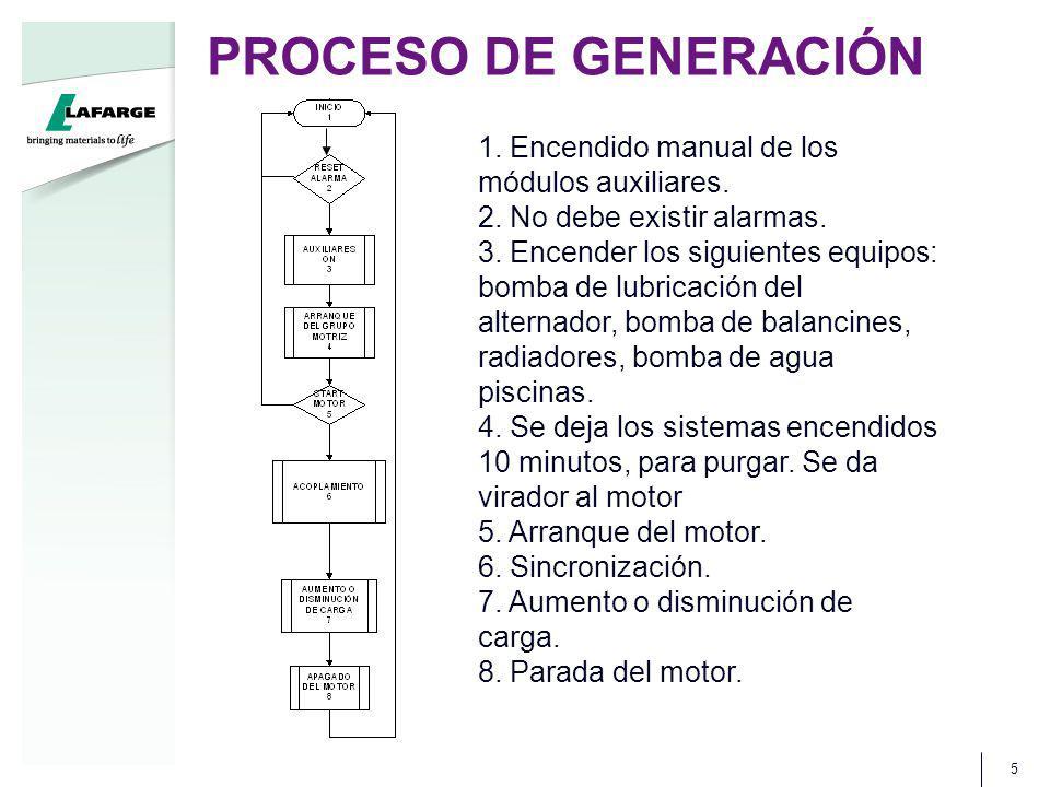PROCESO DE GENERACIÓN 5 1. Encendido manual de los módulos auxiliares. 2. No debe existir alarmas. 3. Encender los siguientes equipos: bomba de lubric