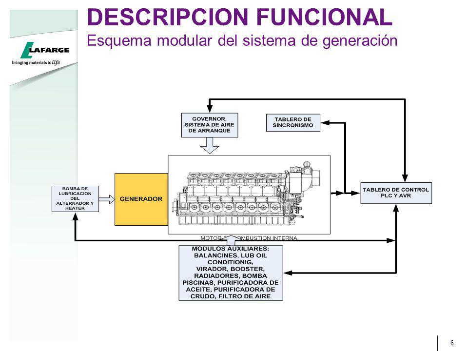 DESCRIPCION FUNCIONAL Esquema modular del sistema de generación 6