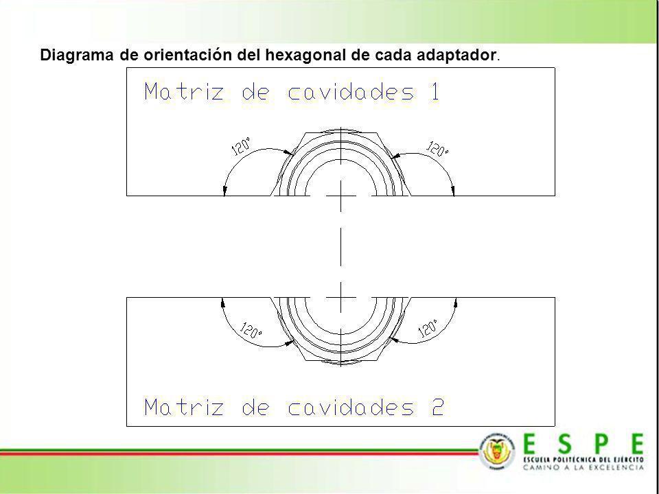 Diagrama de orientación del hexagonal de cada adaptador.