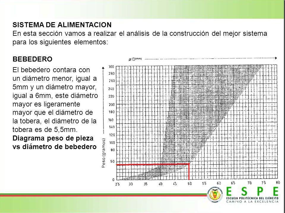 Es importante tomar en cuenta el parámetro de la longitud del bebedero, según las dimensiones de la placa fija de la maquina que se va a utilizar: Diseño de bebedero con cara plana para boquilla
