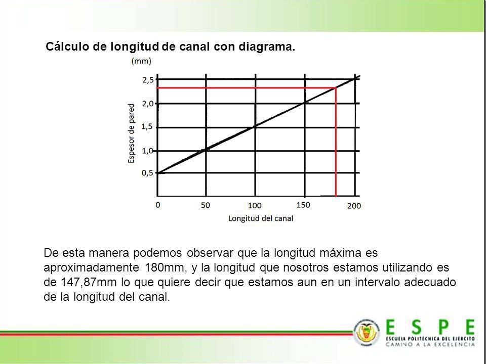 Cálculo de longitud de canal con diagrama. De esta manera podemos observar que la longitud máxima es aproximadamente 180mm, y la longitud que nosotros