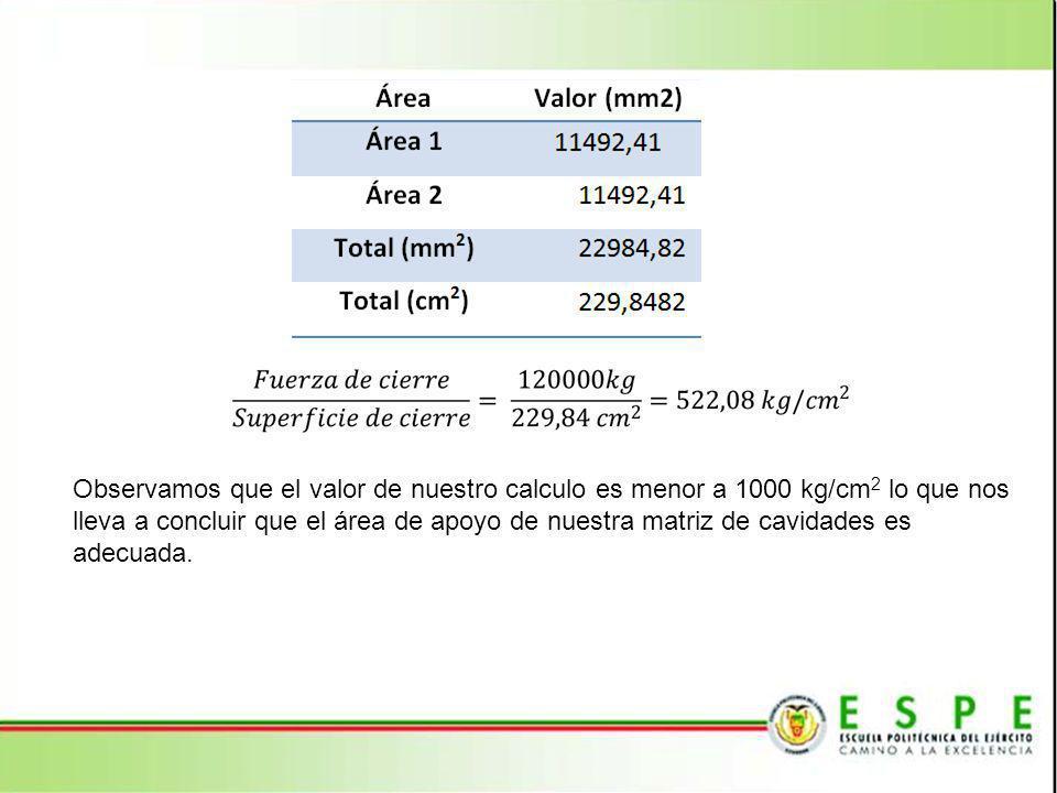 Observamos que el valor de nuestro calculo es menor a 1000 kg/cm 2 lo que nos lleva a concluir que el área de apoyo de nuestra matriz de cavidades es adecuada.