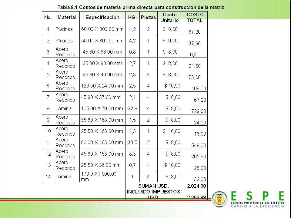 Tabla 8.2 Costos de mano de obra directa