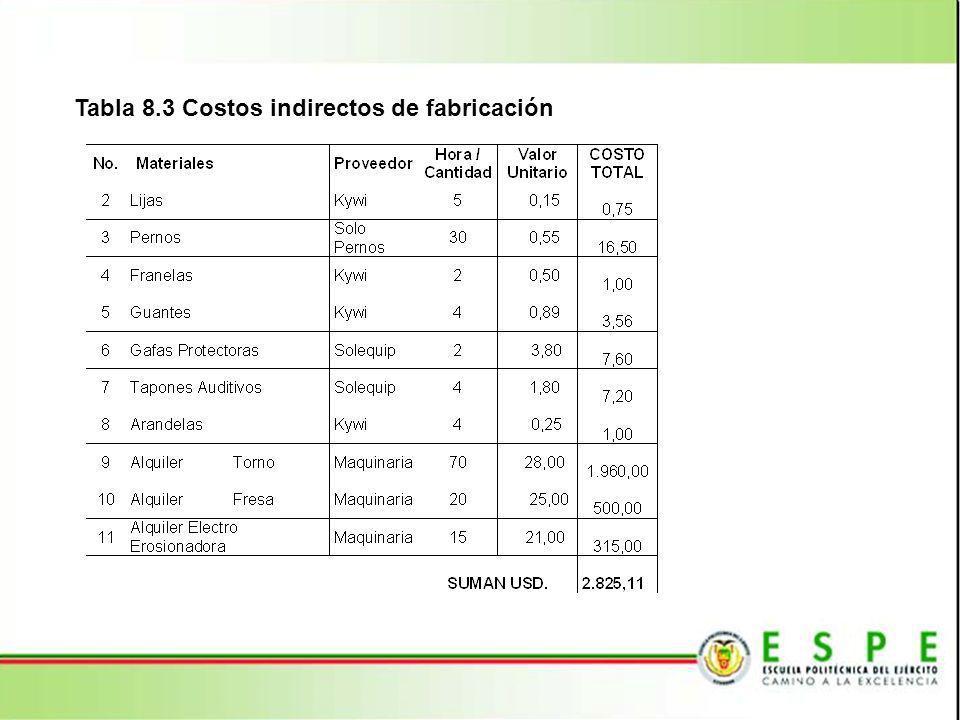 Tabla 8.4 Total costos de fabricación Tabla 8.5 Costos de materia prima directa para producción de adaptadores Materia Prima Directa Sin InversiónCon Inversión No.