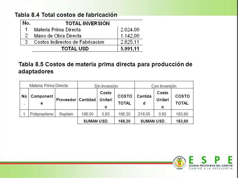 Tabla 8.4 Total costos de fabricación Tabla 8.5 Costos de materia prima directa para producción de adaptadores Materia Prima Directa Sin InversiónCon
