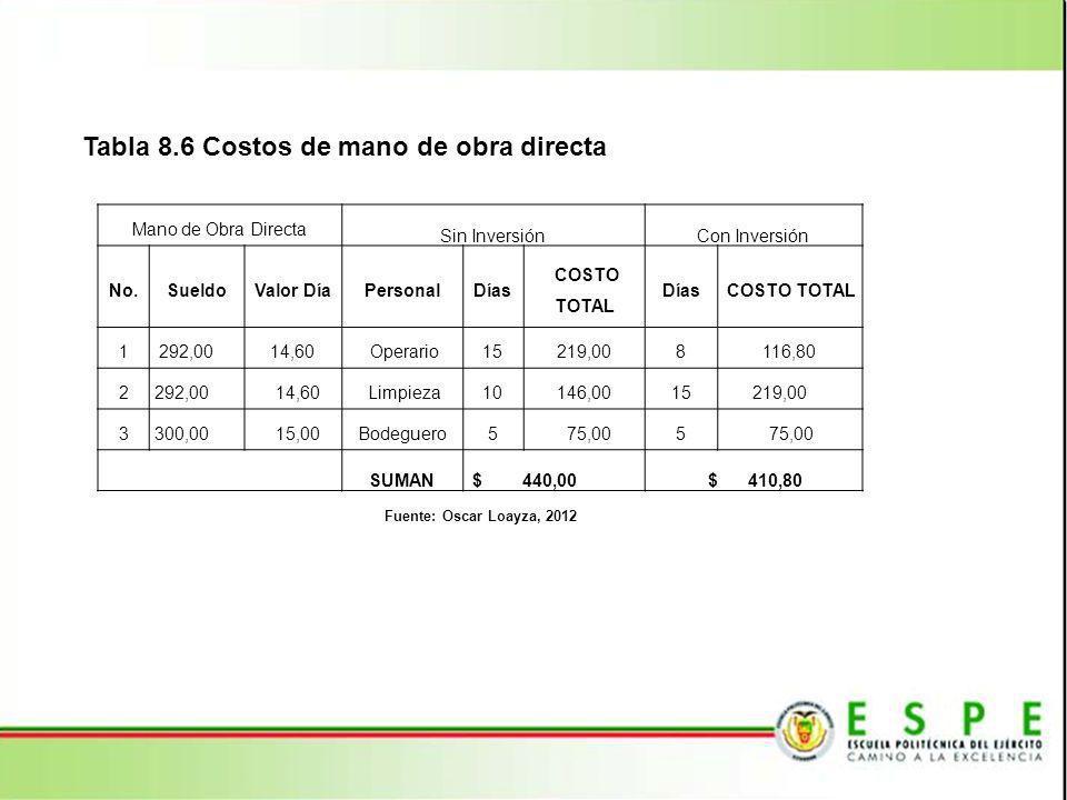 Tabla 8.6 Costos de mano de obra directa Mano de Obra Directa Sin InversiónCon Inversión No.SueldoValor DíaPersonalDías COSTO TOTAL Días COSTO TOTAL 1