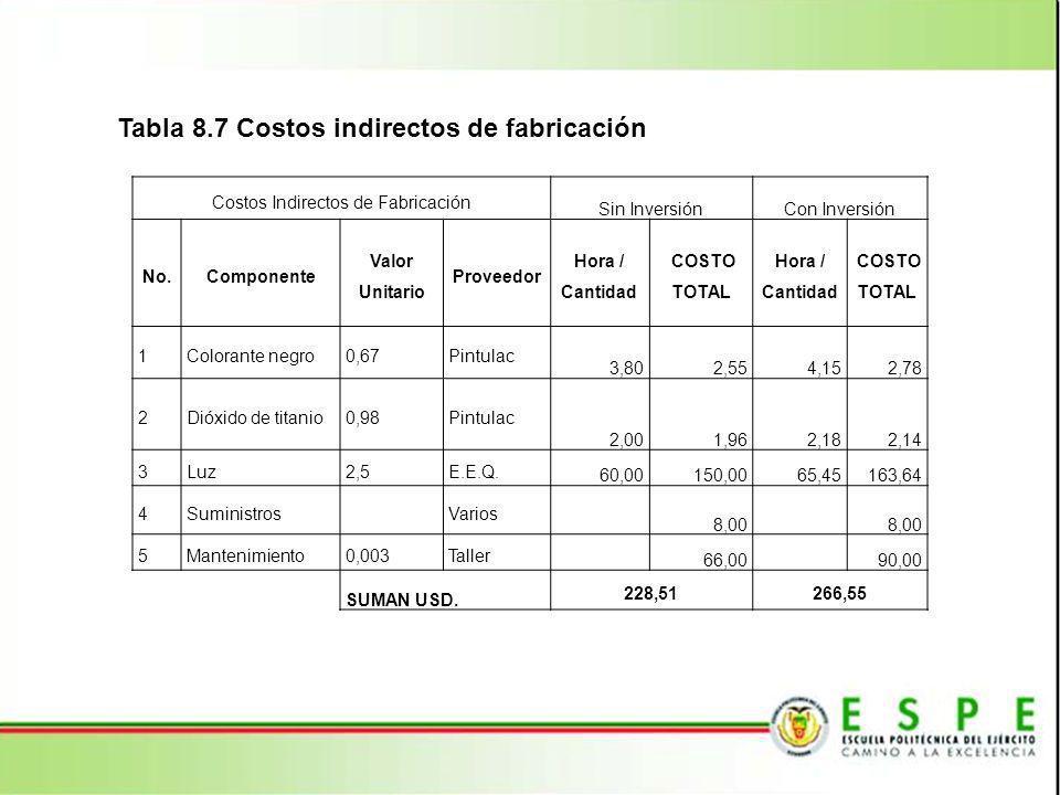 Tabla 8.7 Costos indirectos de fabricación Costos Indirectos de Fabricación Sin InversiónCon Inversión No.Componente Valor Unitario Proveedor Hora / C