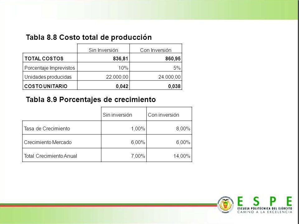 Tabla 8.8 Costo total de producción Sin InversiónCon Inversión TOTAL COSTOS 836,81 860,95 Porcentaje Imprevistos10%5% Unidades producidas 22.000,00 24.000,00 COSTO UNITARIO 0,042 0,038 Tabla 8.9 Porcentajes de crecimiento Sin inversiónCon inversión Tasa de Crecimiento1,00%8,00% Crecimiento Mercado6,00% Total Crecimiento Anual7,00%14,00%