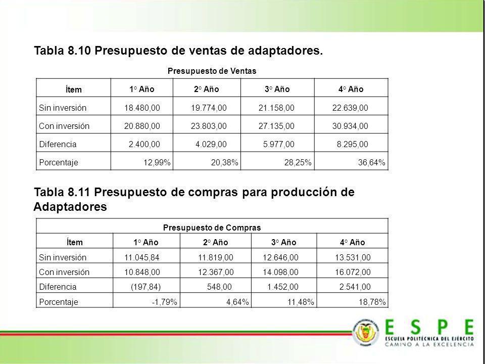 Tabla 8.10 Presupuesto de ventas de adaptadores.