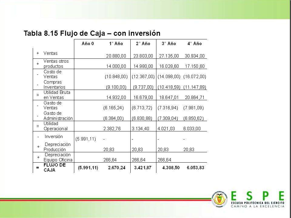 Tabla 8.16 Análisis para conocer el tiempo de recuperación de inversión VariableAño 0Año 1Año 2Año 3Año 4 Ingresos - 34.880,0038.783,0043.163,6048.084,60 Gastos(5.991,11)(32.497,24)(35.648,60) (39.142,57 )(42.051,61) Flujo Neto de Efectivo(5.991,11) 2.382,76 3.134,40 4.021,03 6.033,00 PRI(5.991,11)(3.608,35) (473,94) 3.547,08 9.580,08