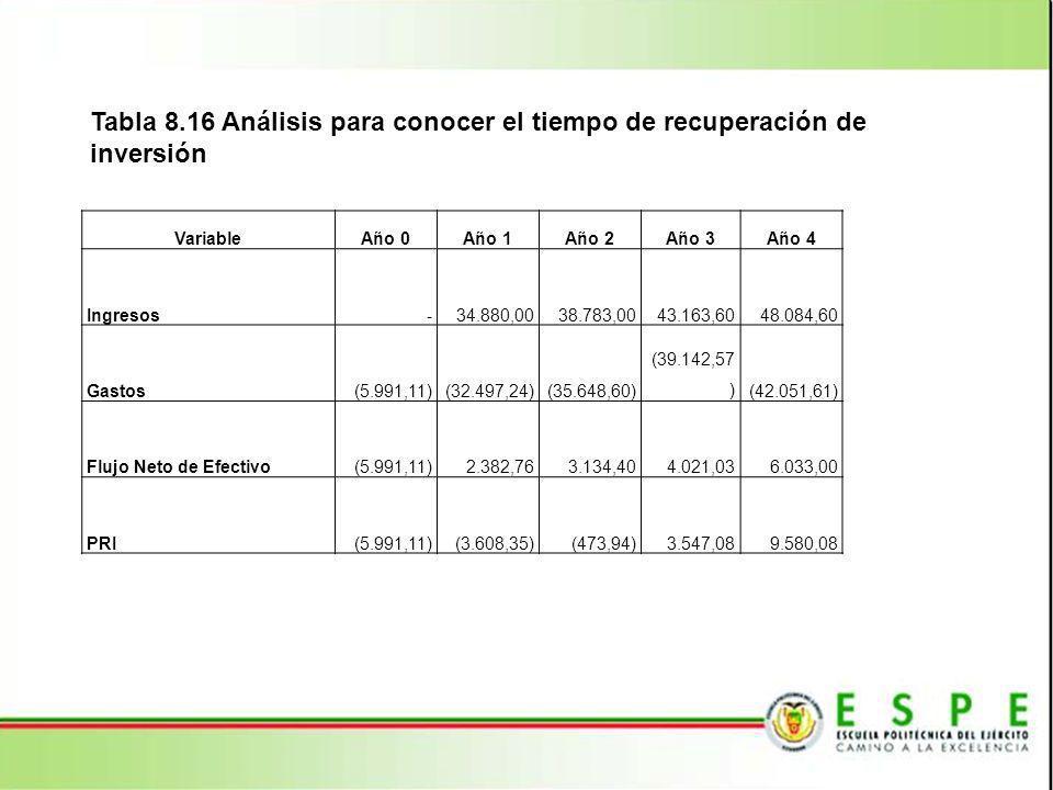 Tabla 8.16 Análisis para conocer el tiempo de recuperación de inversión VariableAño 0Año 1Año 2Año 3Año 4 Ingresos - 34.880,0038.783,0043.163,6048.084