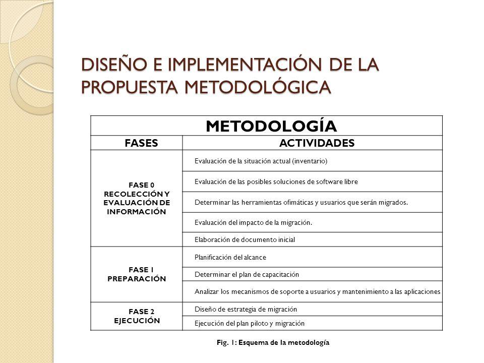 DISEÑO E IMPLEMENTACIÓN DE LA PROPUESTA METODOLÓGICA METODOLOGÍA FASESACTIVIDADES FASE 0 RECOLECCIÓN Y EVALUACIÓN DE INFORMACIÓN Evaluación de la situ