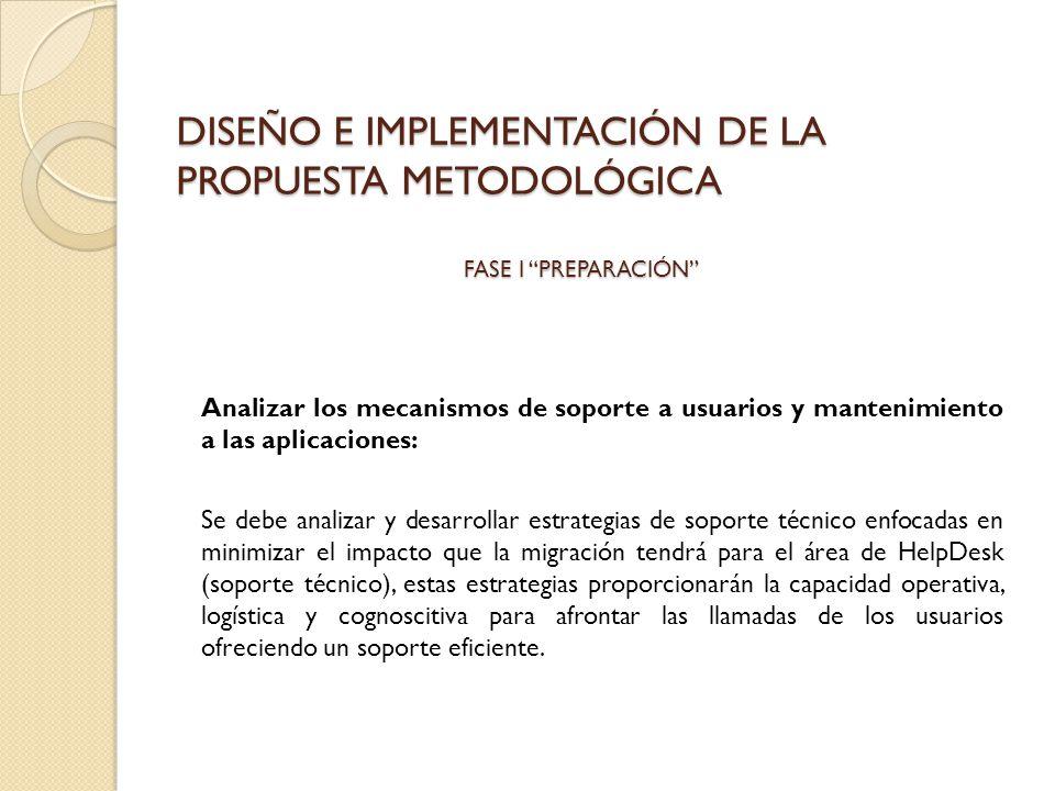 DISEÑO E IMPLEMENTACIÓN DE LA PROPUESTA METODOLÓGICA Analizar los mecanismos de soporte a usuarios y mantenimiento a las aplicaciones: Se debe analiza