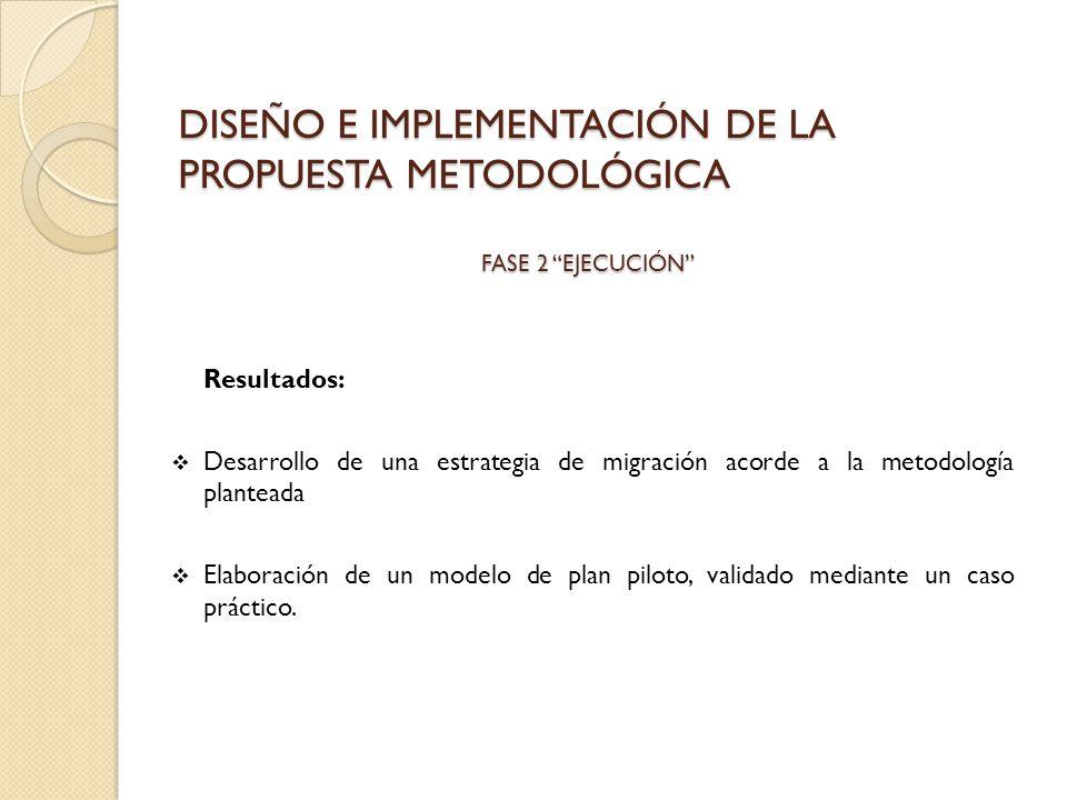 DISEÑO E IMPLEMENTACIÓN DE LA PROPUESTA METODOLÓGICA Resultados: Desarrollo de una estrategia de migración acorde a la metodología planteada Elaboraci