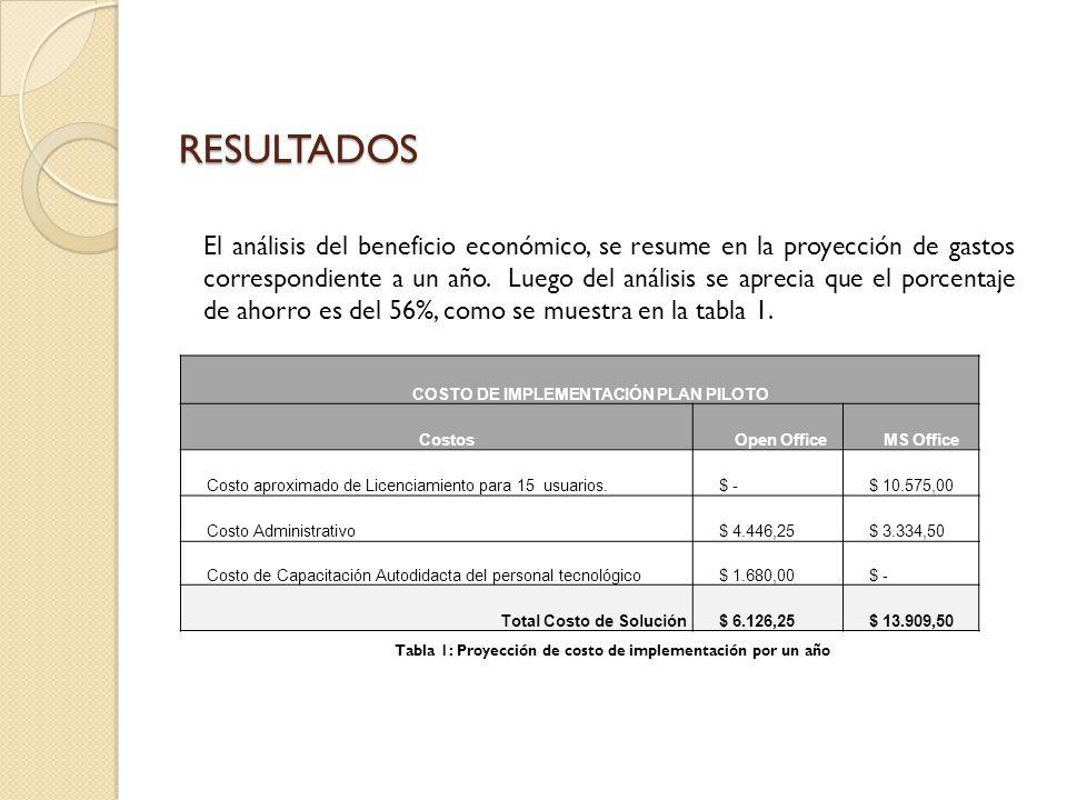 RESULTADOS El análisis del beneficio económico, se resume en la proyección de gastos correspondiente a un año. Luego del análisis se aprecia que el po