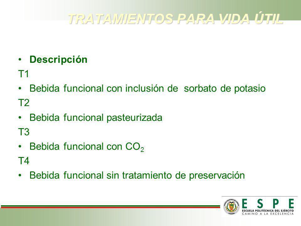 TRATAMIENTOS PARA VIDA ÚTIL Tratamientos Descripción T1 Bebida funcional con inclusión de sorbato de potasio T2 Bebida funcional pasteurizada T3 Bebid