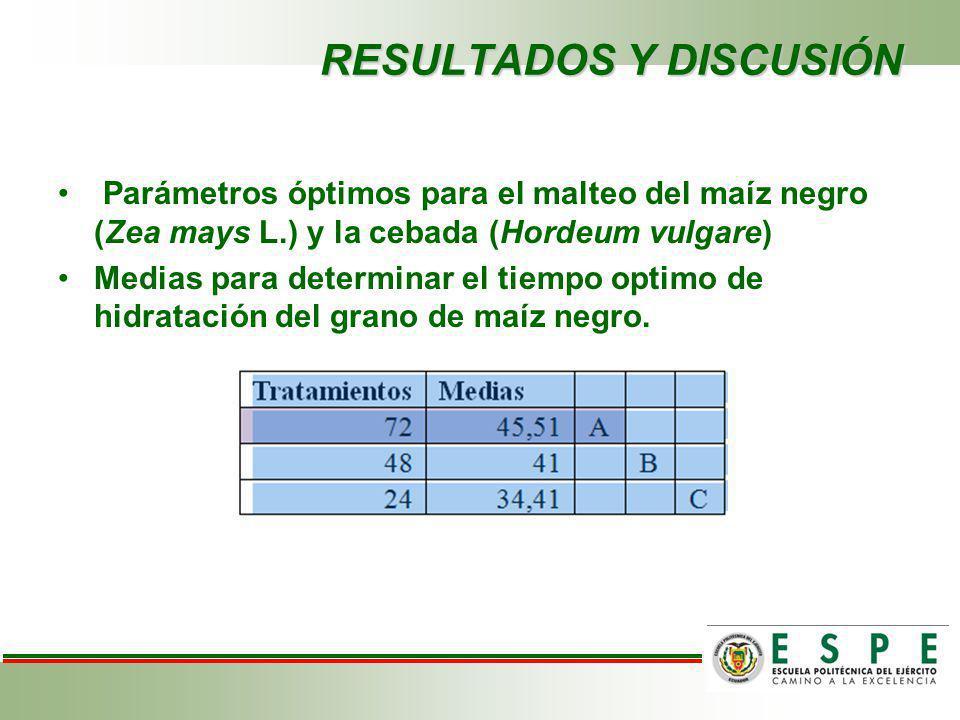 RESULTADOS Y DISCUSIÓN Parámetros óptimos para el malteo del maíz negro (Zea mays L.) y la cebada (Hordeum vulgare) Medias para determinar el tiempo o