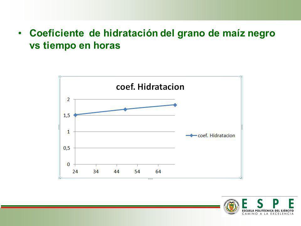 Coeficiente de hidratación del grano de maíz negro vs tiempo en horas