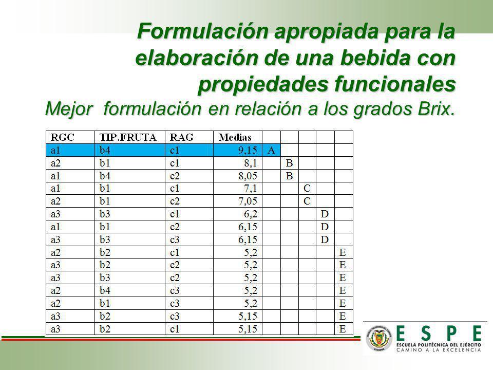 Formulación apropiada para la elaboración de una bebida con propiedades funcionales Mejor formulación en relación a los grados Brix.