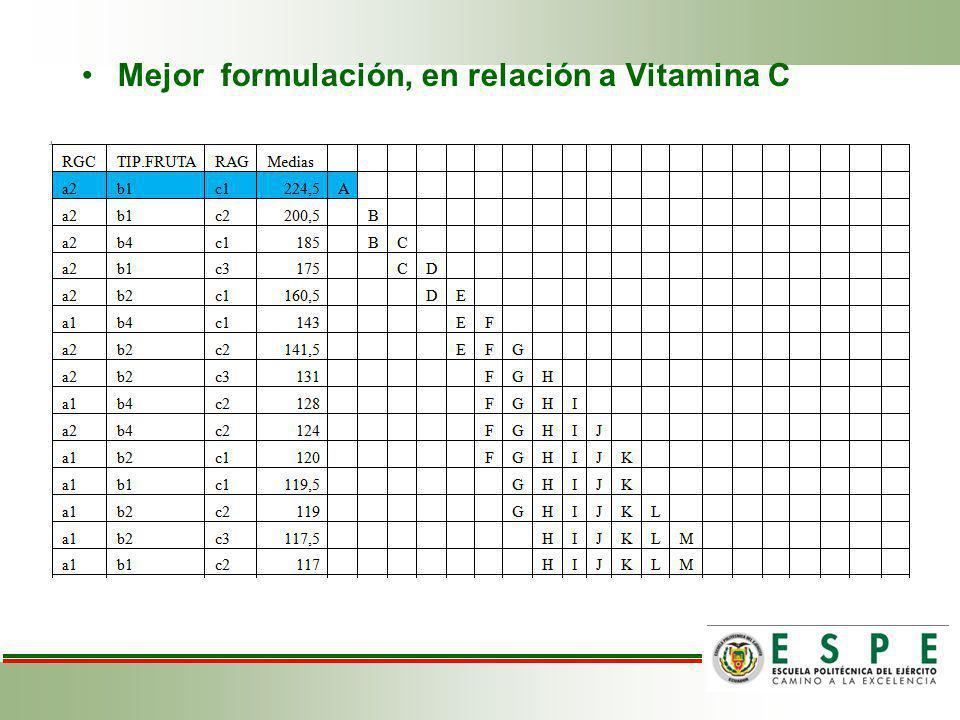 Mejor formulación, en relación a Vitamina C