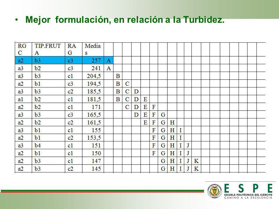 Mejor formulación, en relación a la Turbidez.