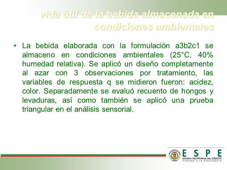 vida útil de la bebida almacenada en condiciones ambientales La bebida elaborada con la formulación a3b2c1 se almaceno en condiciones ambientales (25°