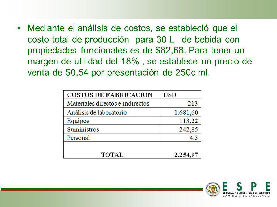 Mediante el análisis de costos, se estableció que el costo total de producción para 30 L de bebida con propiedades funcionales es de $82,68. Para tene