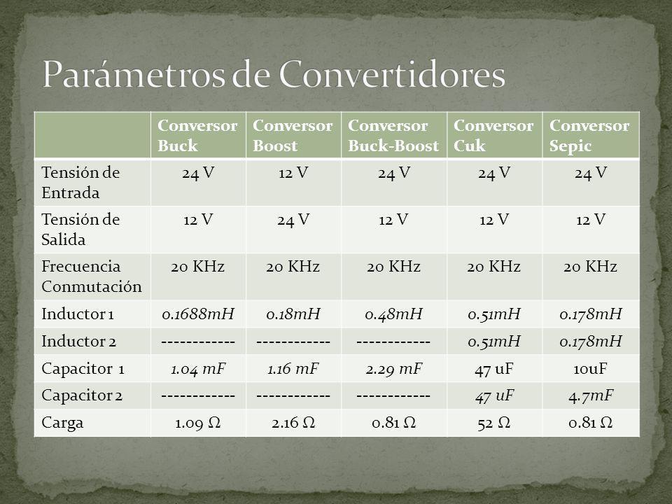 Conversor Buck Conversor Boost Conversor Buck-Boost Conversor Cuk Conversor Sepic Tensión de Entrada 24 V12 V24 V Tensión de Salida 12 V24 V12 V Frecu