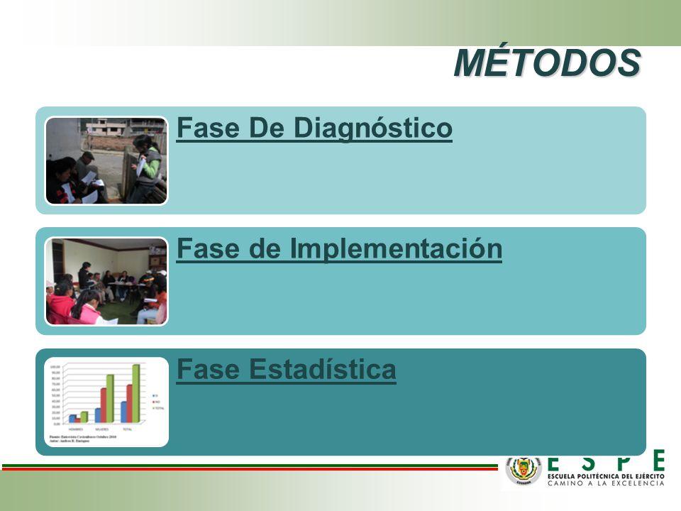 MÉTODOS Fase De Diagnóstico Fase de Implementación Fase Estadística