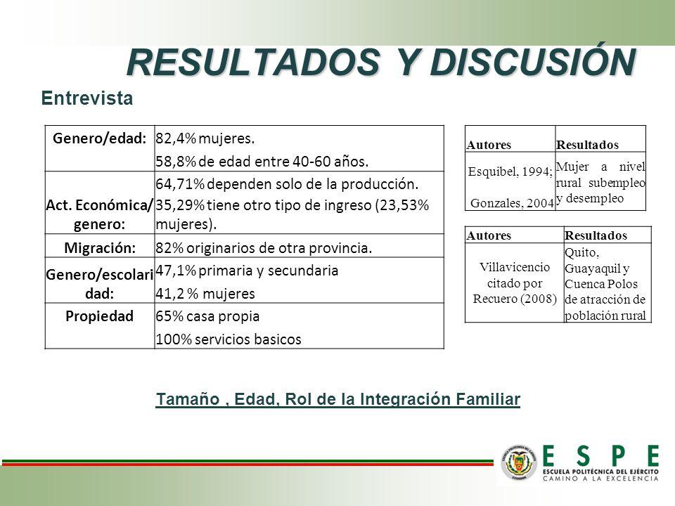 RESULTADOS Y DISCUSIÓN Entrevista Tamaño, Edad, Rol de la Integración Familiar Genero/edad:82,4% mujeres.