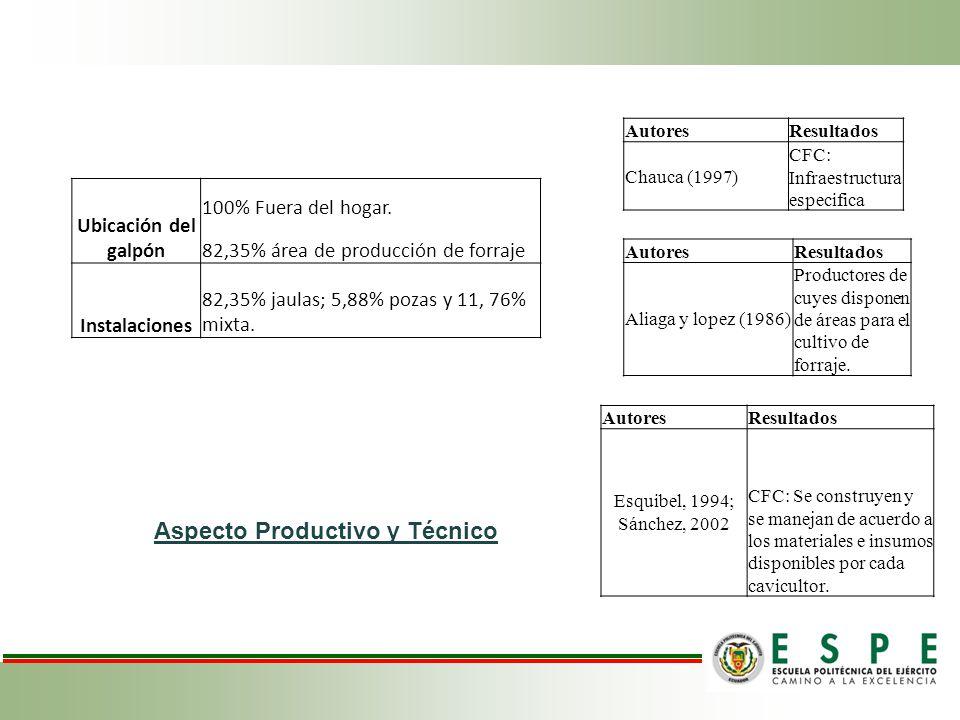 Aspecto Productivo y Técnico AutoresResultados Chauca (1997) CFC: Infraestructura especifica Ubicación del galpón 100% Fuera del hogar. 82,35% área de